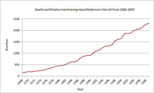 Death certificates mentioning mesothelioma in the UK from 1968-2009